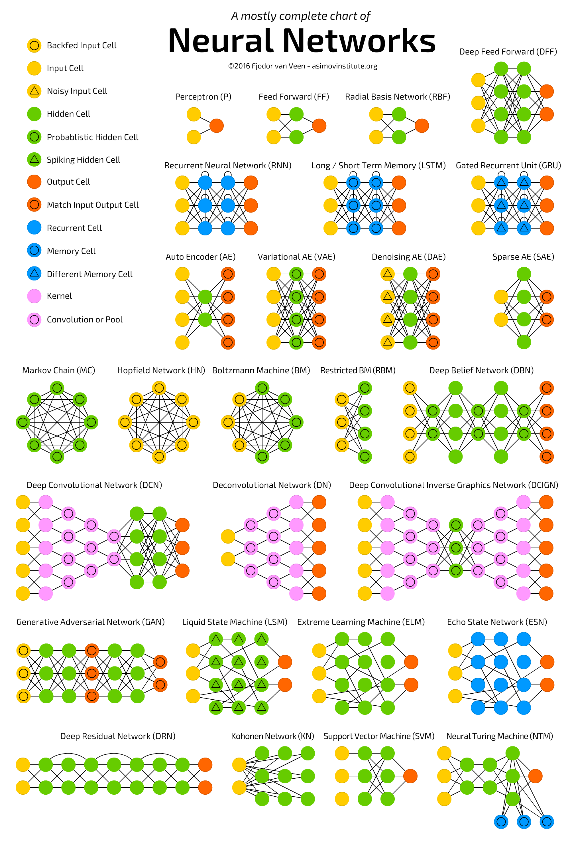 Overview of the most popular neural networks
